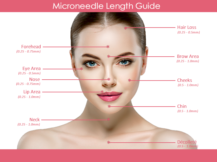 Microneedle Length Guide